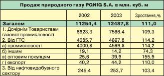 PGNIG S.A. - зміни структури