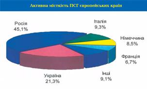 Актівна місткість ПГС європейських країн